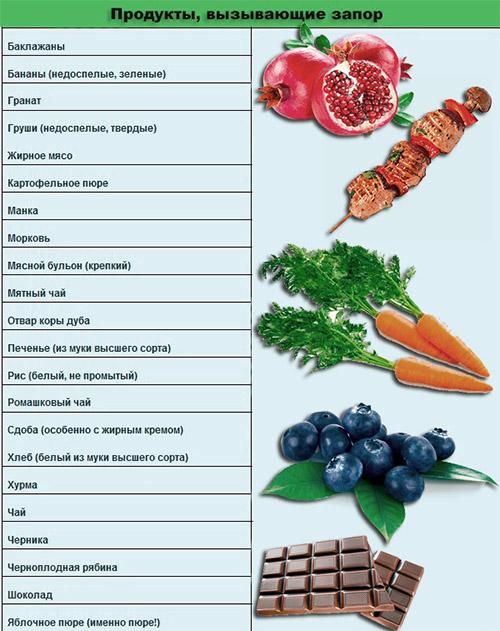 продукты запор
