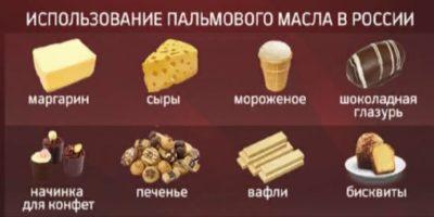 вред для организма человека - определить наличие в продуктах питания