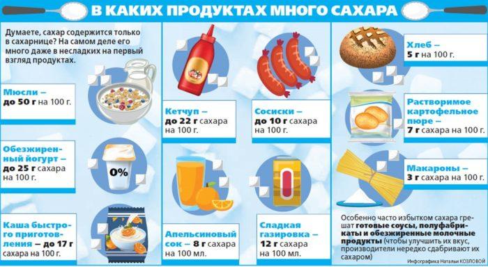 избавиться от зависимости - содержание в продуктах
