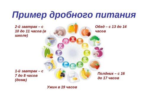интервальная (периодическая) схема питания для похудения - или питаться 6 раз в день