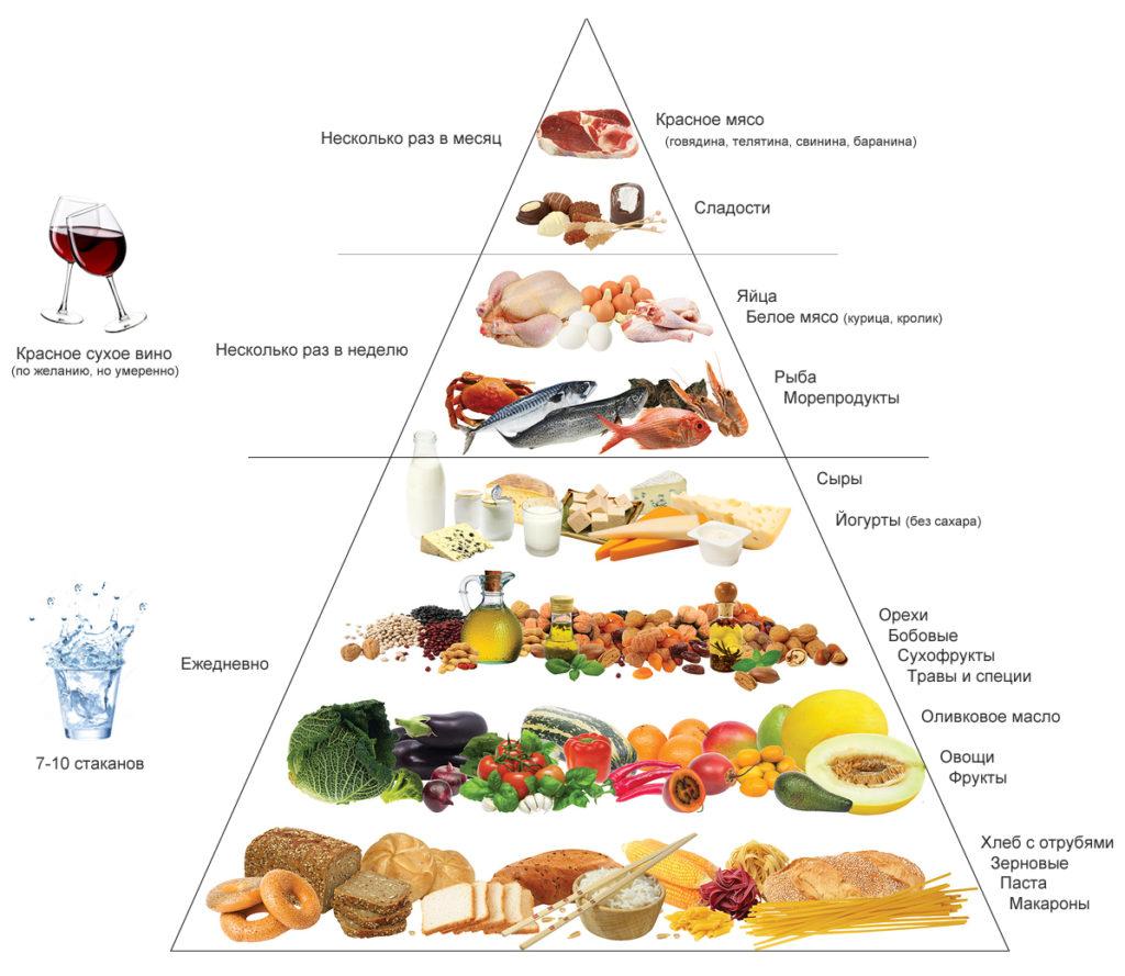 пирамида правильного рациона питания средиземноморцев